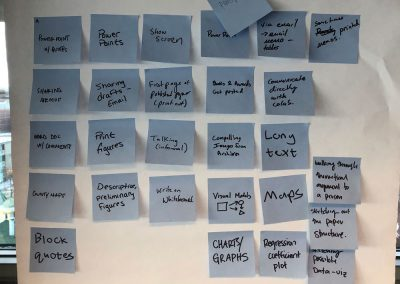 Ideas on how students currently visualize their work